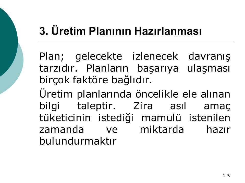 129 3. Üretim Planının Hazırlanması Plan; gelecekte izlenecek davranış tarzıdır. Planların başarıya ulaşması birçok faktöre bağlıdır. Üretim planların