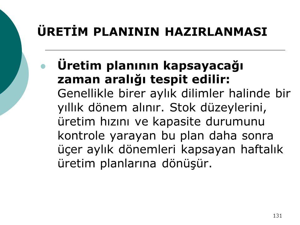 131 ÜRETİM PLANININ HAZIRLANMASI Üretim planının kapsayacağı zaman aralığı tespit edilir: Genellikle birer aylık dilimler halinde bir yıllık dönem alınır.