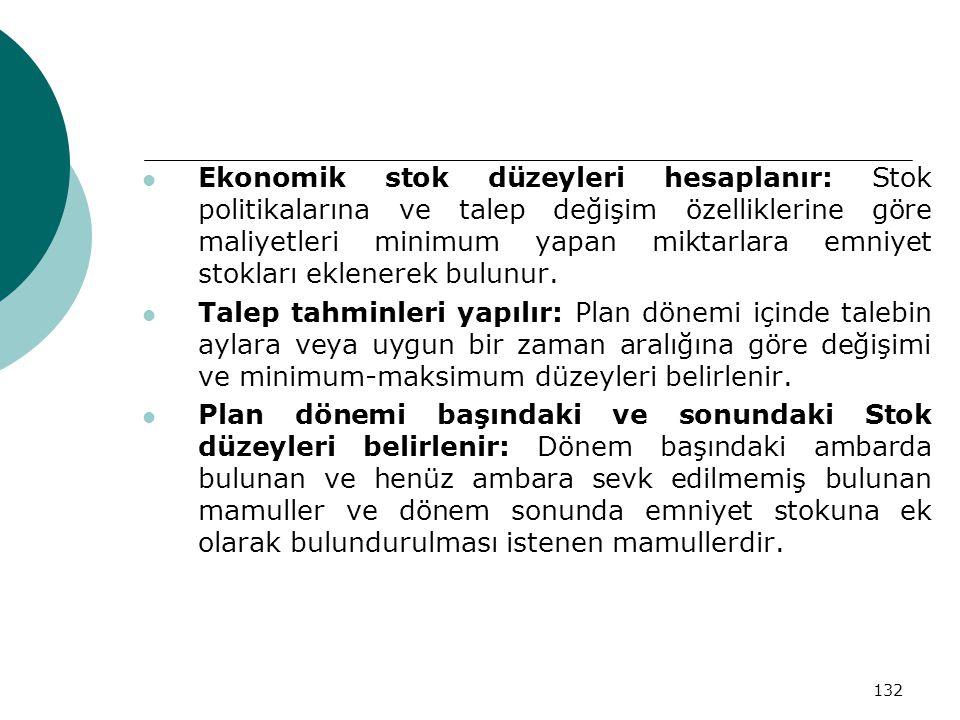 132 Ekonomik stok düzeyleri hesaplanır: Stok politikalarına ve talep değişim özelliklerine göre maliyetleri minimum yapan miktarlara emniyet stokları