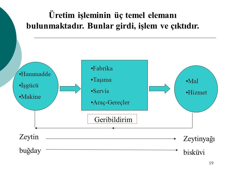 19 Üretim işleminin üç temel elemanı bulunmaktadır.