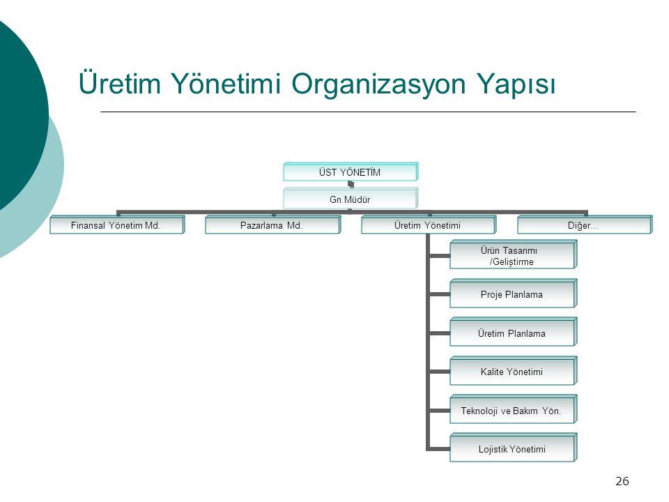 26 Üretim Yönetimi Organizasyon Yapısı ÜST YÖNETİM Gn.Müdür Finansal Yönetim Md. Pazarlama Md. Üretim Yönetimi Ürün Tasarımı /Geliştirme Proje Planlam