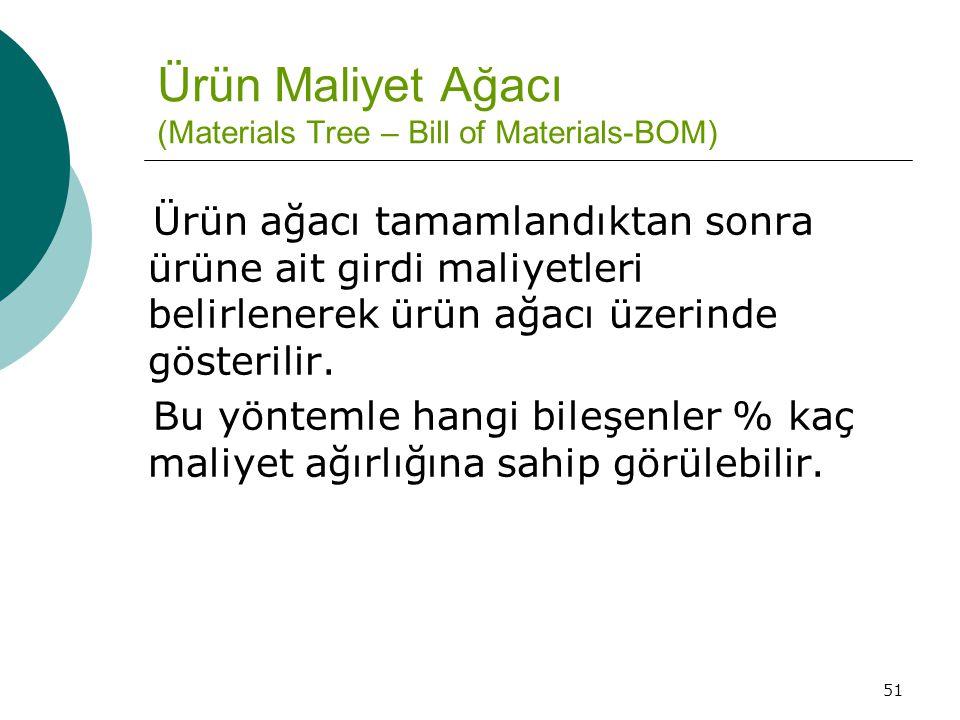 51 Ürün Maliyet Ağacı (Materials Tree – Bill of Materials-BOM) Ürün ağacı tamamlandıktan sonra ürüne ait girdi maliyetleri belirlenerek ürün ağacı üze