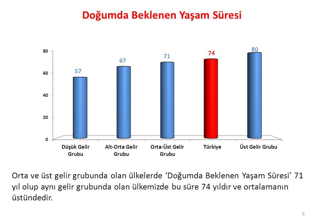 17 Sağlık Kuruluşlarından Memnuniyet (%) Kaynak: TÜİK, Yaşam Memnuniyet Araştırması, 2010