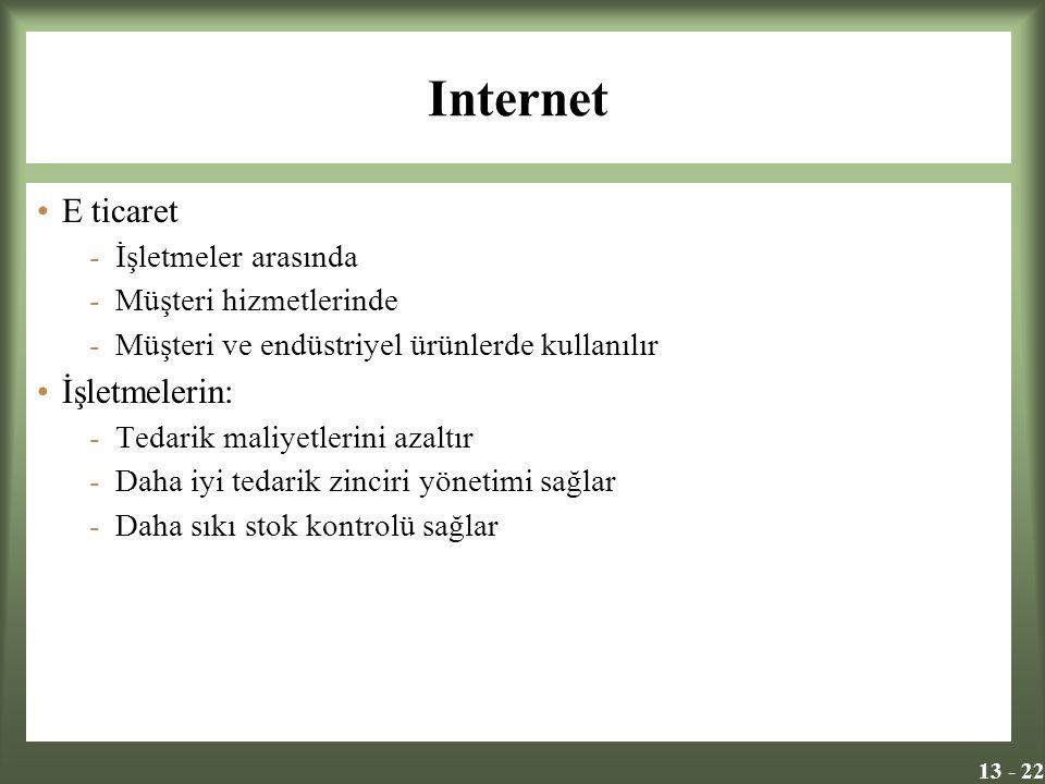 13 - 22 Internet E ticaret -İşletmeler arasında -Müşteri hizmetlerinde -Müşteri ve endüstriyel ürünlerde kullanılır İşletmelerin: -Tedarik maliyetleri