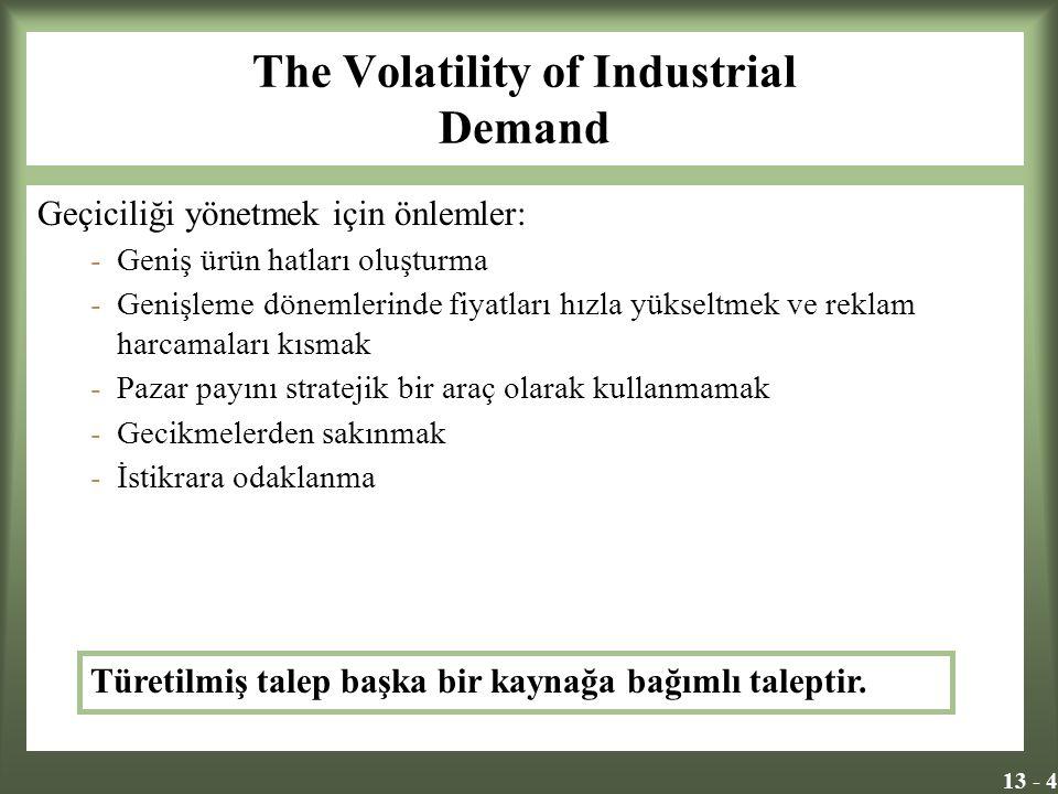 13 - 4 The Volatility of Industrial Demand Geçiciliği yönetmek için önlemler: -Geniş ürün hatları oluşturma -Genişleme dönemlerinde fiyatları hızla yükseltmek ve reklam harcamaları kısmak -Pazar payını stratejik bir araç olarak kullanmamak -Gecikmelerden sakınmak -İstikrara odaklanma Türetilmiş talep başka bir kaynağa bağımlı taleptir.