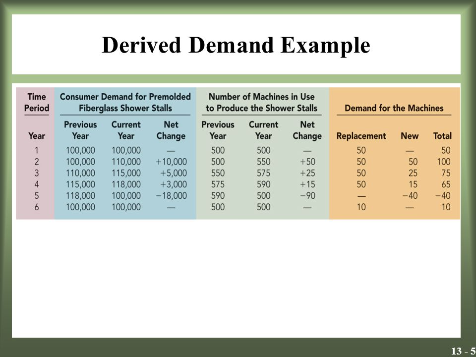 13 - 5 Derived Demand Example Insert Exhibit 13.2