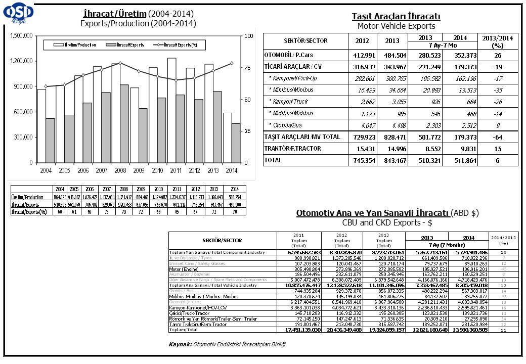 Otomotiv Ana ve Yan Sanayii İhracatı (ABD $) CBU and CKD Exports - $ İhracat/Üretim (2004-2014) Exports/Production (2004-2014) Taşıt Araçları İhracatı Motor Vehicle Exports Kaynak: Otomotiv Endüstrisi İhracatçıları Birliği