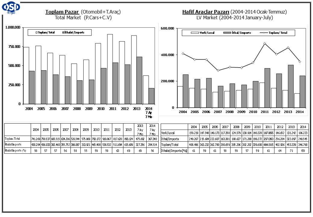 Toplam Pazar (Otomobil+T.Araç) Total Market (P.Cars+C.V) Hafif Araçlar Pazarı (2004-2014 Ocak-Temmuz) LV Market (2004-2014 January-July)