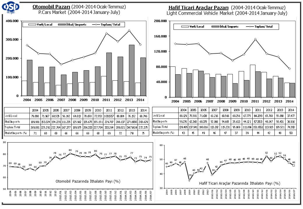 Otomobil Pazarı (2004-2014 Ocak-Temmuz) P.Cars Market (2004-2014 January-July) Hafif Ticari Araçlar Pazarı (2004-2014 Ocak-Temmuz) Light Commercial Vehicle Market (2004-2014 January-July) Otomobil Pazarında İthalatın Payı (%) Hafif Ticari Araçlar Pazarında İthalatın Payı (%)