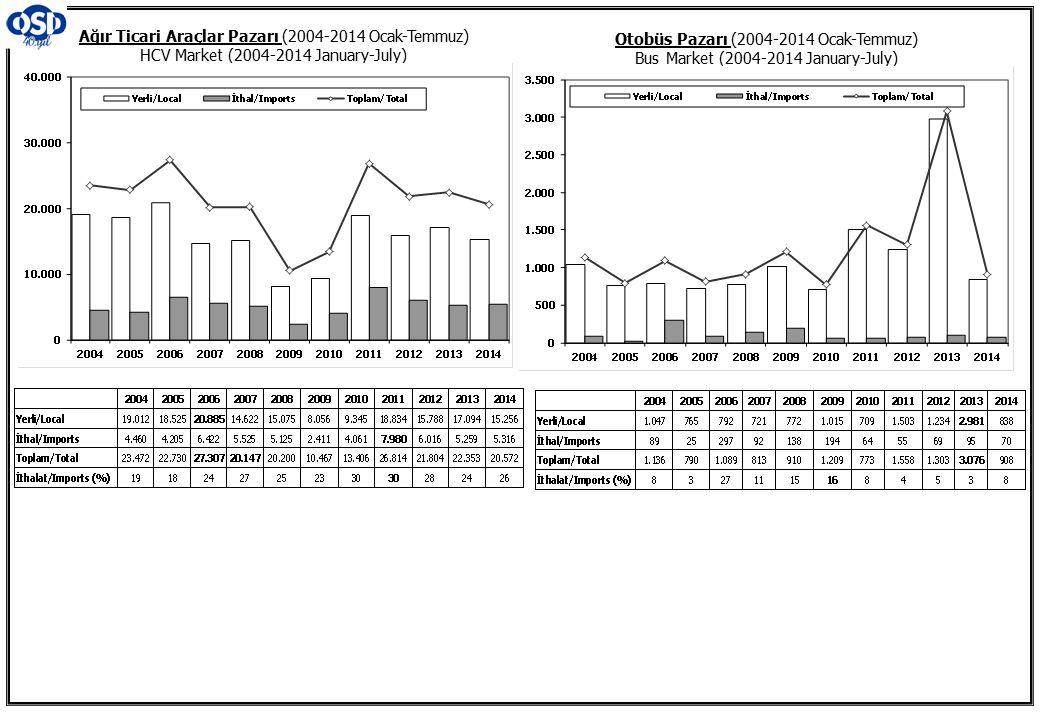 Otobüs Pazarı (2004-2014 Ocak-Temmuz) Bus Market (2004-2014 January-July) Ağır Ticari Araçlar Pazarı (2004-2014 Ocak-Temmuz) HCV Market (2004-2014 Jan