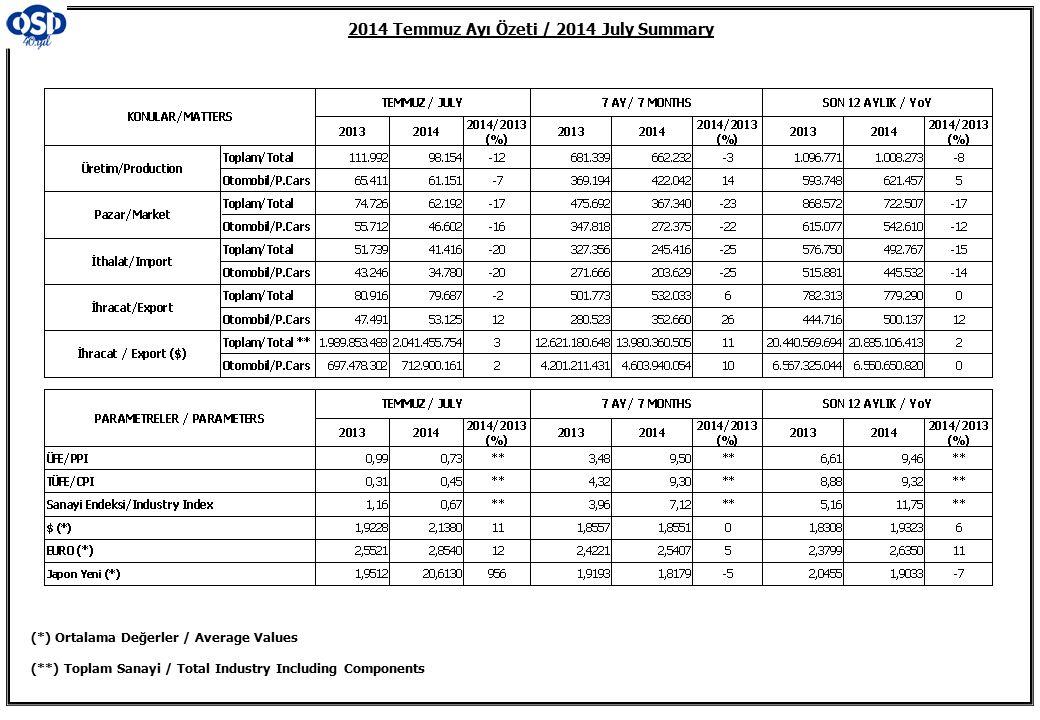 K.KAMYON : AYA 3.5-12 Ton (L.Truck:GVW 3.5-12 Ton) B.KAMYON : AYA 12 Ton'dan Büyük (M.Truck:GVW 12 Ton And Up) 2013/2014 Yılları Üretim 2013/2014 Production Toplam Üretim ve Otomobil Üretimi (x1000) (Ocak-Temmuz) Total & P.Cars Production (x1000) (January- July) Otomobil Üretimi ve İhracat (x1000) (Ocak-Temmuz) P.Cars Production & Exports (x1000) (January- July)