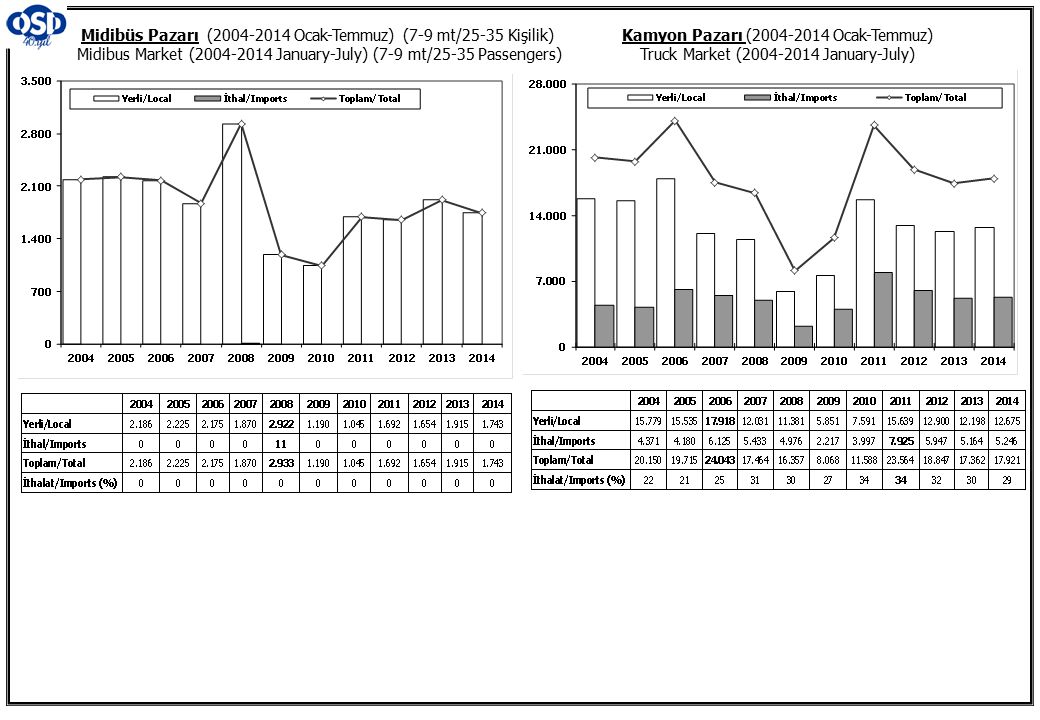 Kamyon Pazarı (2004-2014 Ocak-Temmuz) Truck Market (2004-2014 January-July) Midibüs Pazarı (2004-2014 Ocak-Temmuz) (7-9 mt/25-35 Kişilik) Midibus Mark