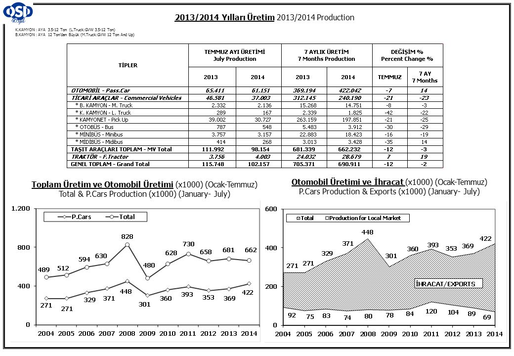 K.KAMYON : AYA 3.5-12 Ton (L.Truck:GVW 3.5-12 Ton) B.KAMYON : AYA 12 Ton'dan Büyük (M.Truck:GVW 12 Ton And Up) 2013/2014 Yılları Üretim 2013/2014 Prod