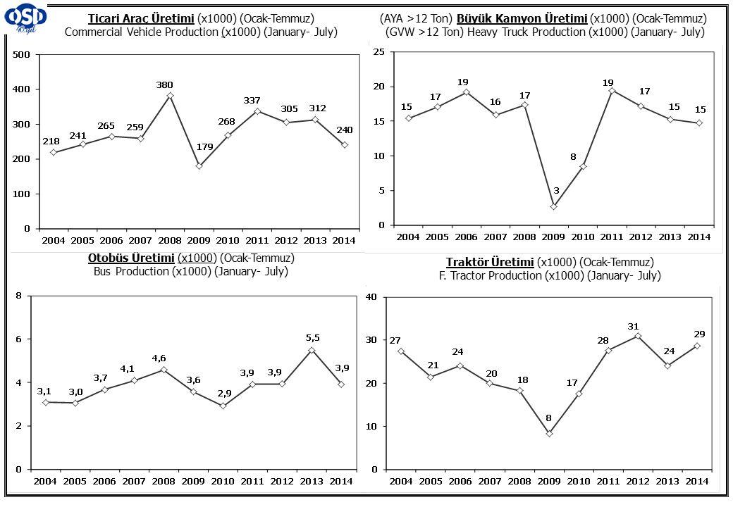 Ticari Araç Üretimi (x1000) (Ocak-Temmuz) Commercial Vehicle Production (x1000) (January- July) (AYA >12 Ton) Büyük Kamyon Üretimi (x1000) (Ocak-Temmu