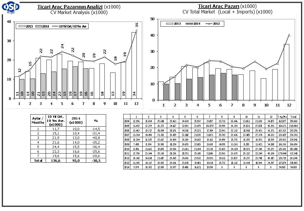 Otobüs Pazarı (2004-2014 Ocak-Temmuz) Bus Market (2004-2014 January-July) Ağır Ticari Araçlar Pazarı (2004-2014 Ocak-Temmuz) HCV Market (2004-2014 January-July)