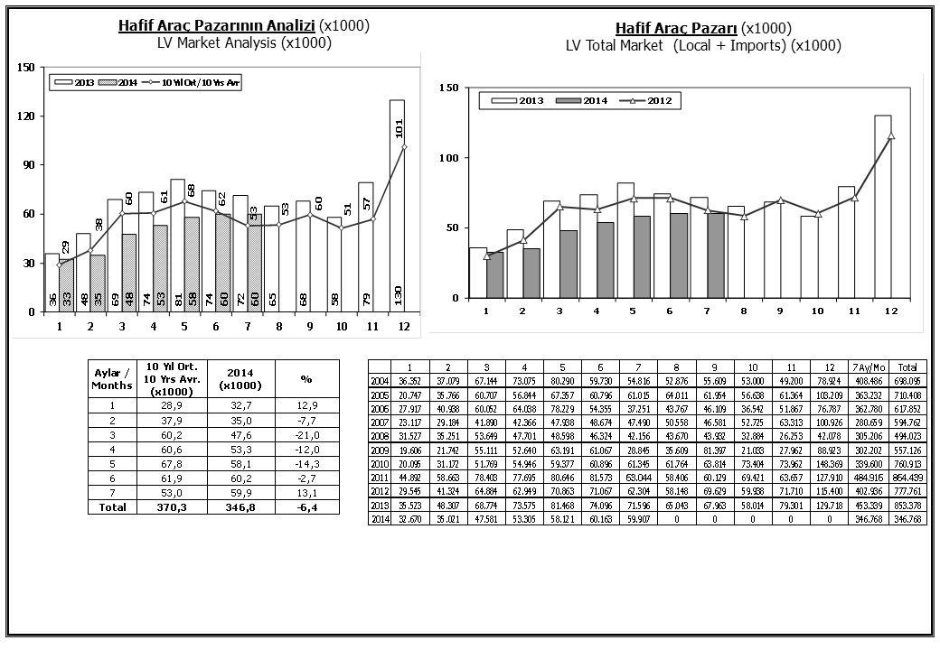 Kamyon Pazarı (2004-2014 Ocak-Temmuz) Truck Market (2004-2014 January-July) Midibüs Pazarı (2004-2014 Ocak-Temmuz) (7-9 mt/25-35 Kişilik) Midibus Market (2004-2014 January-July) (7-9 mt/25-35 Passengers)