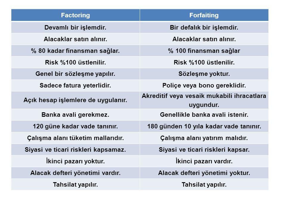 FactoringForfaiting Devamlı bir işlemdir.Bir defalık bir işlemdir. Alacaklar satın alınır. % 80 kadar finansman sağlar.% 100 finansman sağlar Risk %10