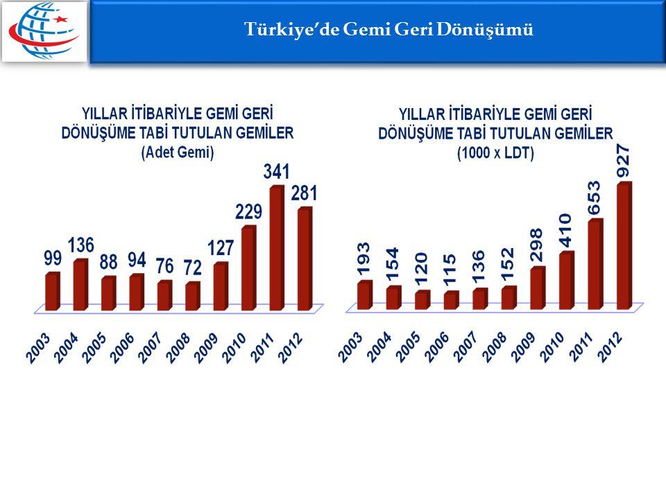 Türkiye'de Gemi Geri Dönüşümü