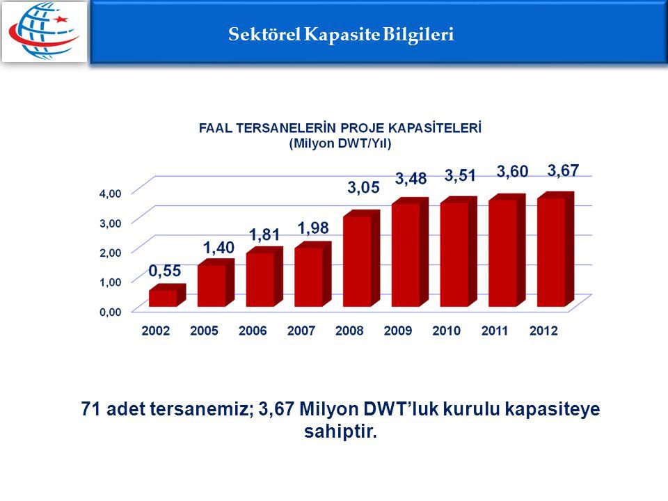 71 adet tersanemiz; 3,67 Milyon DWT'luk kurulu kapasiteye sahiptir. Sektörel Kapasite Bilgileri