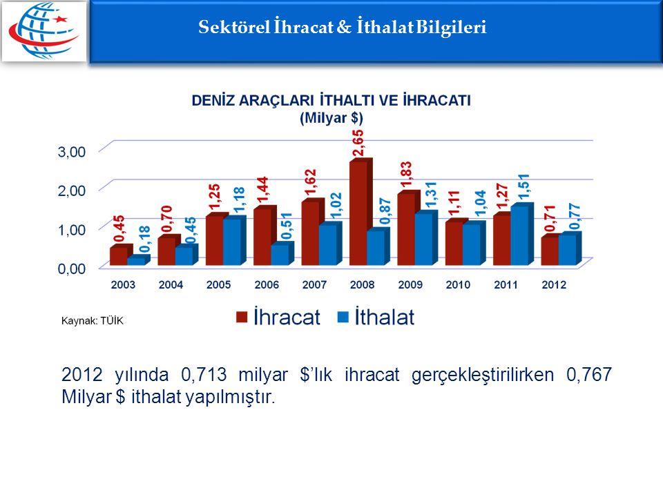 Sektörel İhracat & İthalat Bilgileri 2012 yılında 0,713 milyar $'lık ihracat gerçekleştirilirken 0,767 Milyar $ ithalat yapılmıştır.