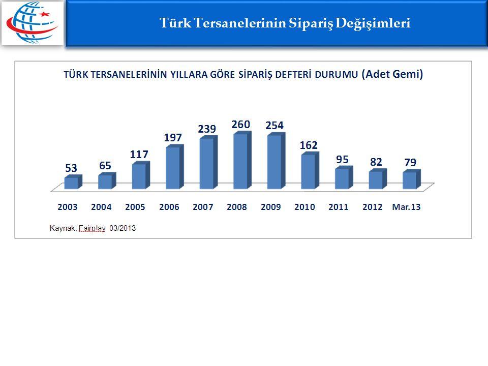 Türk Tersanelerinin Sipariş Değişimleri
