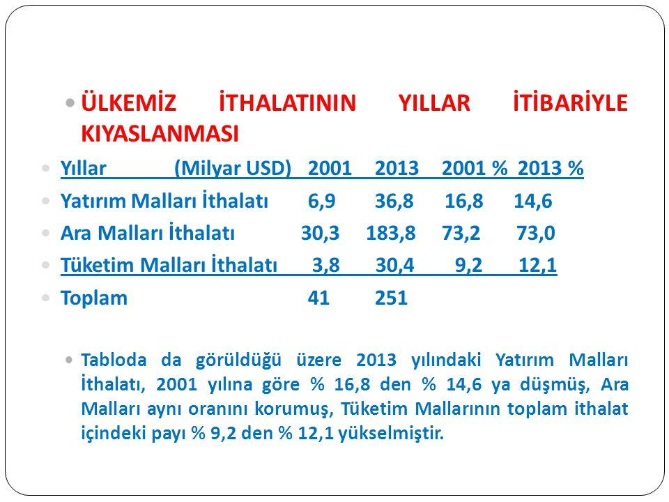 ÜLKEMİZ İTHALATININ YILLAR İTİBARİYLE KIYASLANMASI Yıllar(Milyar USD)200120132001 % 2013 % Yatırım Malları İthalatı6,936,8 16,8 14,6 Ara Malları İthalatı 30,3 183,873,2 73,0 Tüketim Malları İthalatı 3,8 30,4 9,2 12,1 Toplam41251 Tabloda da görüldüğü üzere 2013 yılındaki Yatırım Malları İthalatı, 2001 yılına göre % 16,8 den % 14,6 ya düşmüş, Ara Malları aynı oranını korumuş, Tüketim Mallarının toplam ithalat içindeki payı % 9,2 den % 12,1 yükselmiştir.
