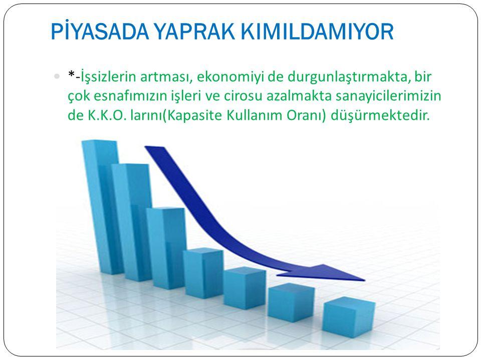 PİYASADA YAPRAK KIMILDAMIYOR *-İşsizlerin artması, ekonomiyi de durgunlaştırmakta, bir çok esnafımızın işleri ve cirosu azalmakta sanayicilerimizin de K.K.O.