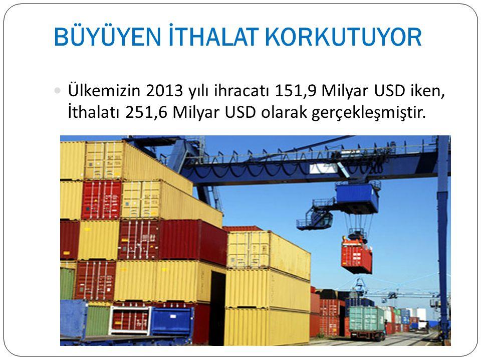 BÜYÜYEN İTHALAT KORKUTUYOR Ülkemizin 2013 yılı ihracatı 151,9 Milyar USD iken, İthalatı 251,6 Milyar USD olarak gerçekleşmiştir.
