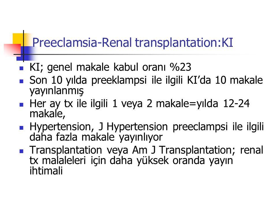 Preeclamsia-Renal transplantation:KI KI; genel makale kabul oranı %23 Son 10 yılda preeklampsi ile ilgili KI'da 10 makale yayınlanmış Her ay tx ile ilgili 1 veya 2 makale=yılda 12-24 makale, Hypertension, J Hypertension preeclampsi ile ilgili daha fazla makale yayınlıyor Transplantation veya Am J Transplantation; renal tx malaleleri için daha yüksek oranda yayın ihtimali