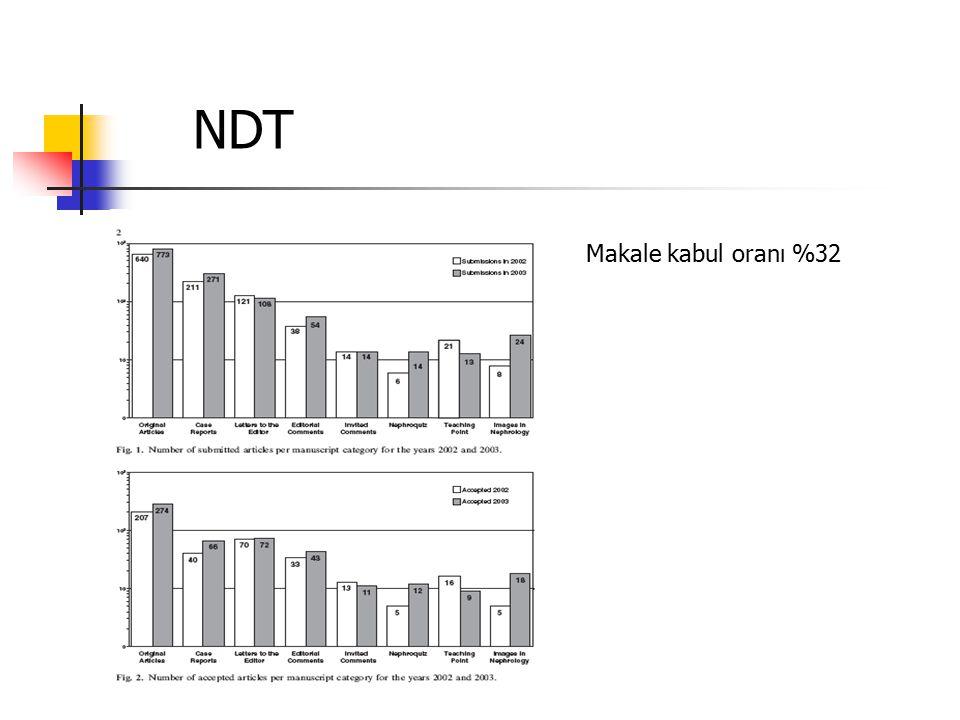 NDT Makale kabul oranı %32