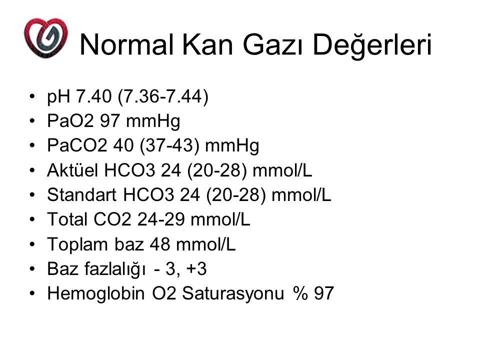 Normal Kan Gazı Değerleri pH 7.40 (7.36-7.44) PaO2 97 mmHg PaCO2 40 (37-43) mmHg Aktüel HCO3 24 (20-28) mmol/L Standart HCO3 24 (20-28) mmol/L Total C