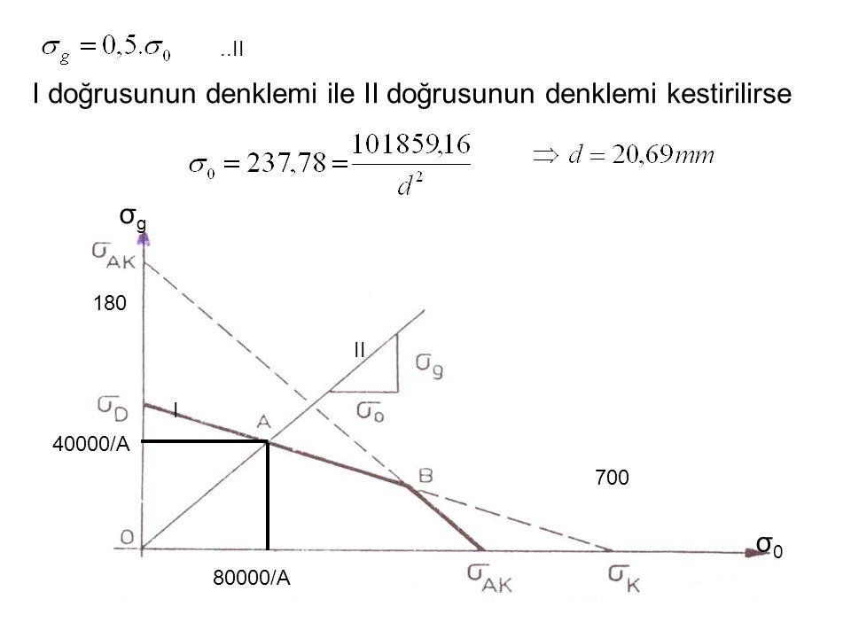 180 700 80000/A 40000/A σ0σ0 σgσg I doğrusunun denklemi ile II doğrusunun denklemi kestirilirse I II..II