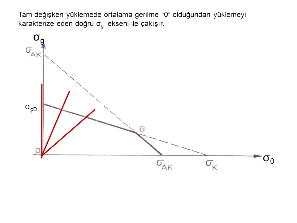 Çeliklerde Eğilme: Çekme: Burulma: σ AK =220 N/mm 2, σ K =450 N/mm 2