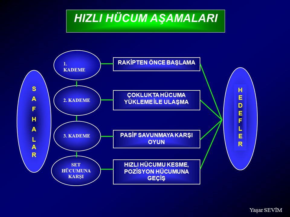 HIZLI HÜCUM AŞAMALARI 1. KADEME 2. KADEME 3. KADEME SET HÜCUMUNA KARŞI RAKİPTEN ÖNCE BAŞLAMA ÇOKLUKTA HÜCUMA YÜKLEME İLE ULAŞMA PASİF SAVUNMAYA KARŞI