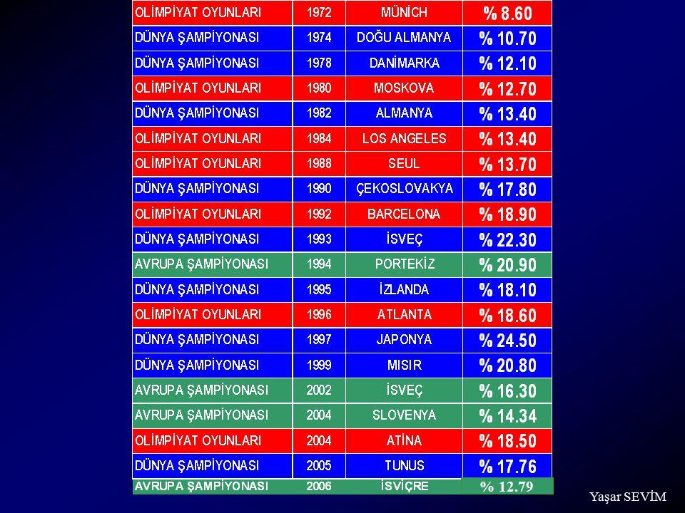 Yaşar SEVİM % 12.79