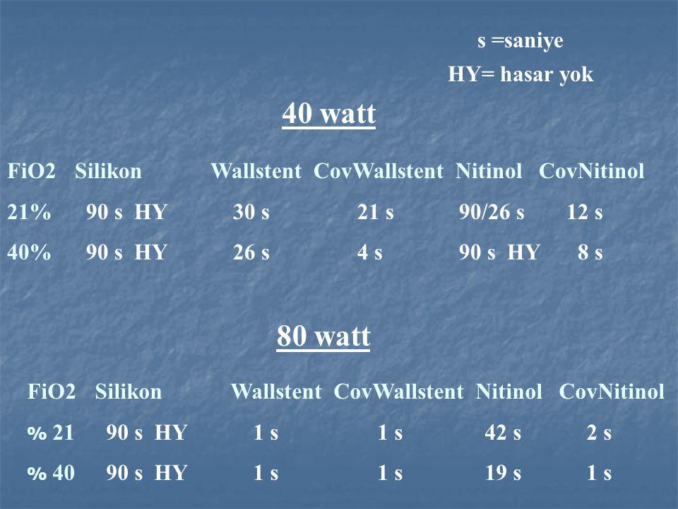 FiO2SilikonWallstent CovWallstent Nitinol CovNitinol 21% 90 s HY 30 s 21 s 90/26 s 12 s 40% 90 s HY 26 s 4 s 90 s HY 8 s 40 watt 80 watt FiO2SilikonWa