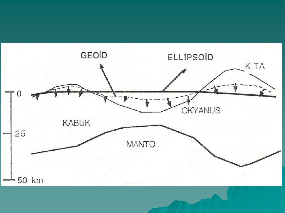 Levha sınırlarında 3 çeşit temel hareket vardır: 1.