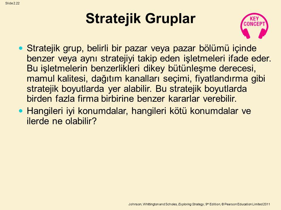 Slide 2.22 Johnson, Whittington and Scholes, Exploring Strategy, 9 th Edition, © Pearson Education Limited 2011 Stratejik Gruplar Stratejik grup, beli