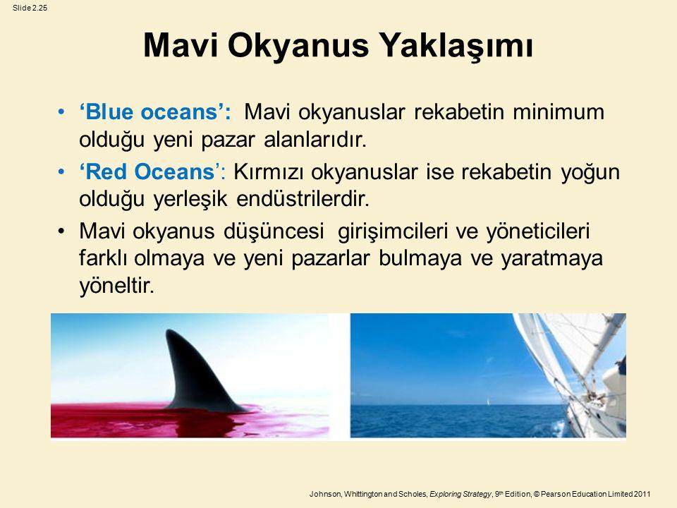 Slide 2.25 Johnson, Whittington and Scholes, Exploring Strategy, 9 th Edition, © Pearson Education Limited 2011 Mavi Okyanus Yaklaşımı 'Blue oceans':