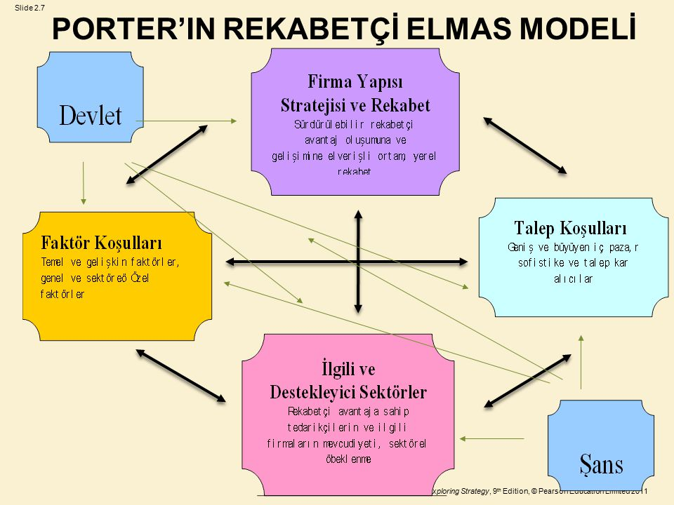 Slide 2.7 Johnson, Whittington and Scholes, Exploring Strategy, 9 th Edition, © Pearson Education Limited 2011 PORTER'IN REKABETÇİ ELMAS MODELİ