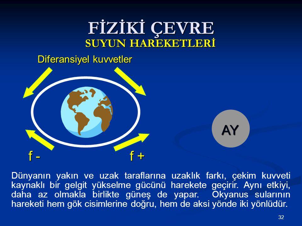 32 Diferansiyel kuvvetler FİZİKİ ÇEVRE SUYUN HAREKETLERİ f - f + f - f + AY Dünyanın yakın ve uzak taraflarına uzaklık farkı, çekim kuvveti kaynaklı bir gelgit yükselme gücünü harekete geçirir.