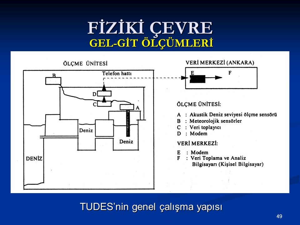 49 TUDES'nin genel çalışma yapısı FİZİKİ ÇEVRE GEL-GİT ÖLÇÜMLERİ