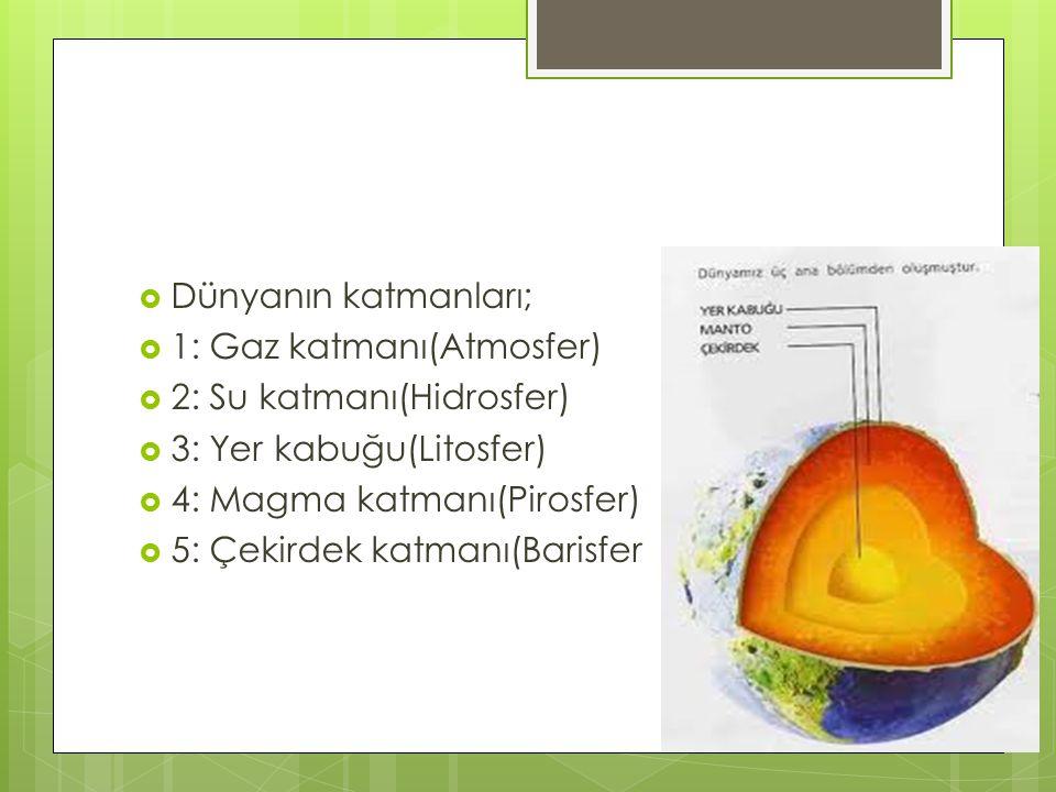  Dünyanın katmanları;  1: Gaz katmanı(Atmosfer)  2: Su katmanı(Hidrosfer)  3: Yer kabuğu(Litosfer)  4: Magma katmanı(Pirosfer)  5: Çekirdek katm