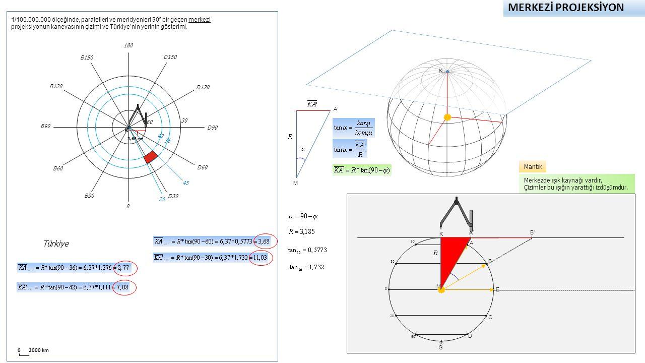 MERKEZİ PROJEKSİYON K 0 2000 km 60 30 0 60 90 K A A' E B C D G B' M Merkezde ışık kaynağı vardır, Çizimler bu ışığın yarattığı izdüşümdür. Mantık A' M