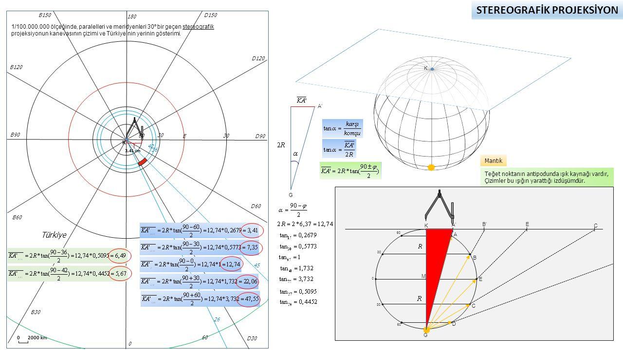 STEREOGRAFİK PROJEKSİYON K 0 2000 km 60 30 0 60 90 K A A' E B C D G B' M Teğet noktanın antipodunda ışık kaynağı vardır, Çizimler bu ışığın yarattığı