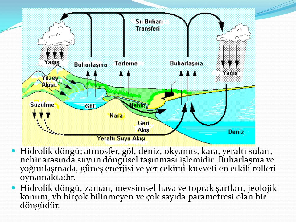 Hidrolik döngü; atmosfer, göl, deniz, okyanus, kara, yeraltı suları, nehir arasında suyun döngüsel taşınması işlemidir. Buharlaşma ve yoğunlaşmada, gü