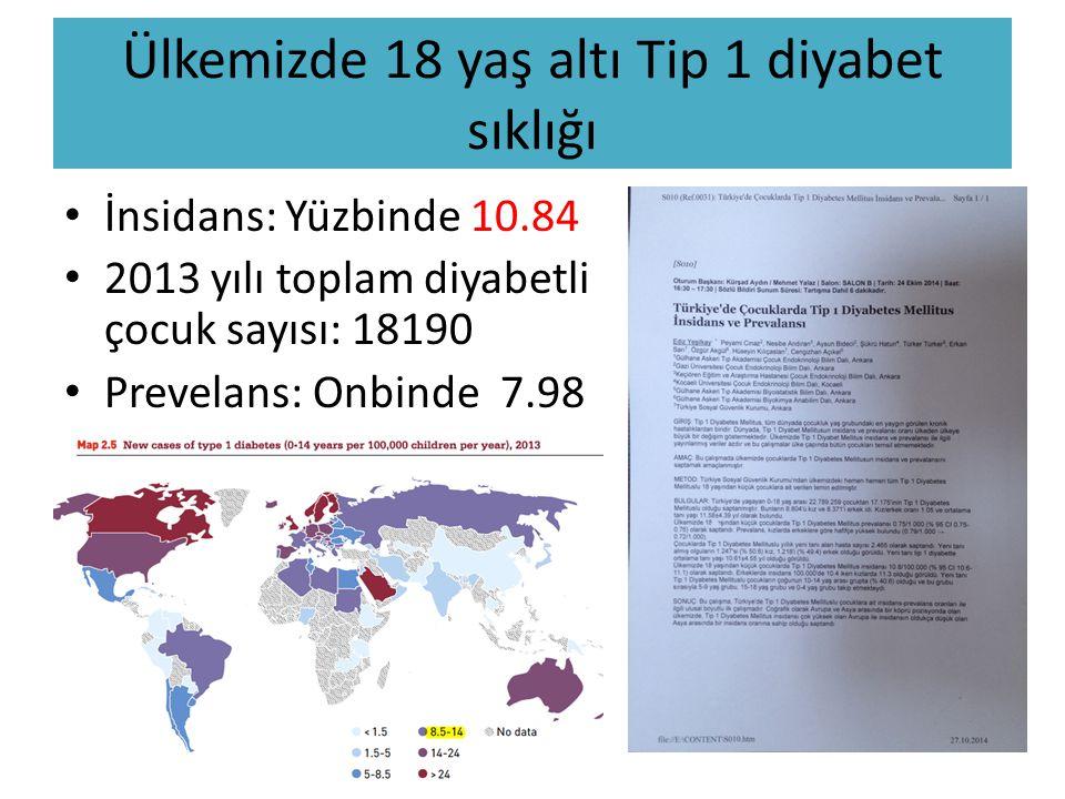 Ülkemizde 18 yaş altı Tip 1 diyabet sıklığı İnsidans: Yüzbinde 10.84 2013 yılı toplam diyabetli çocuk sayısı: 18190 Prevelans: Onbinde 7.98
