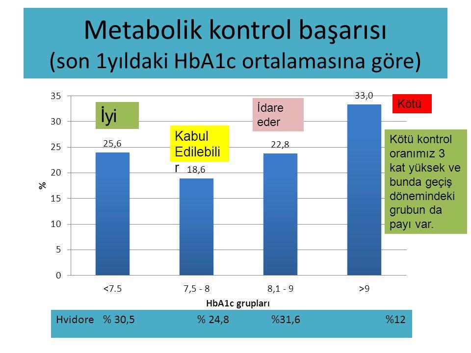 Metabolik kontrol başarısı (son 1yıldaki HbA1c ortalamasına göre) Kötü Hvidore % 30,5 % 24,8 %31,6 %12 Kötü kontrol oranımız 3 kat yüksek ve bunda geç