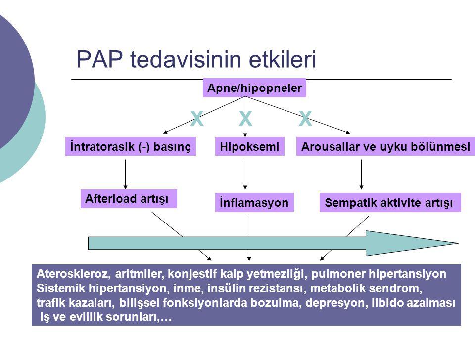 PAP tedavisinin etkileri Apne/hipopneler İntratorasik (-) basınçHipoksemiArousallar ve uyku bölünmesi Afterload artışı İnflamasyonSempatik aktivite artışı Ateroskleroz, aritmiler, konjestif kalp yetmezliği, pulmoner hipertansiyon Sistemik hipertansiyon, inme, insülin rezistansı, metabolik sendrom, trafik kazaları, bilişsel fonksiyonlarda bozulma, depresyon, libido azalması iş ve evlilik sorunları,… XXX