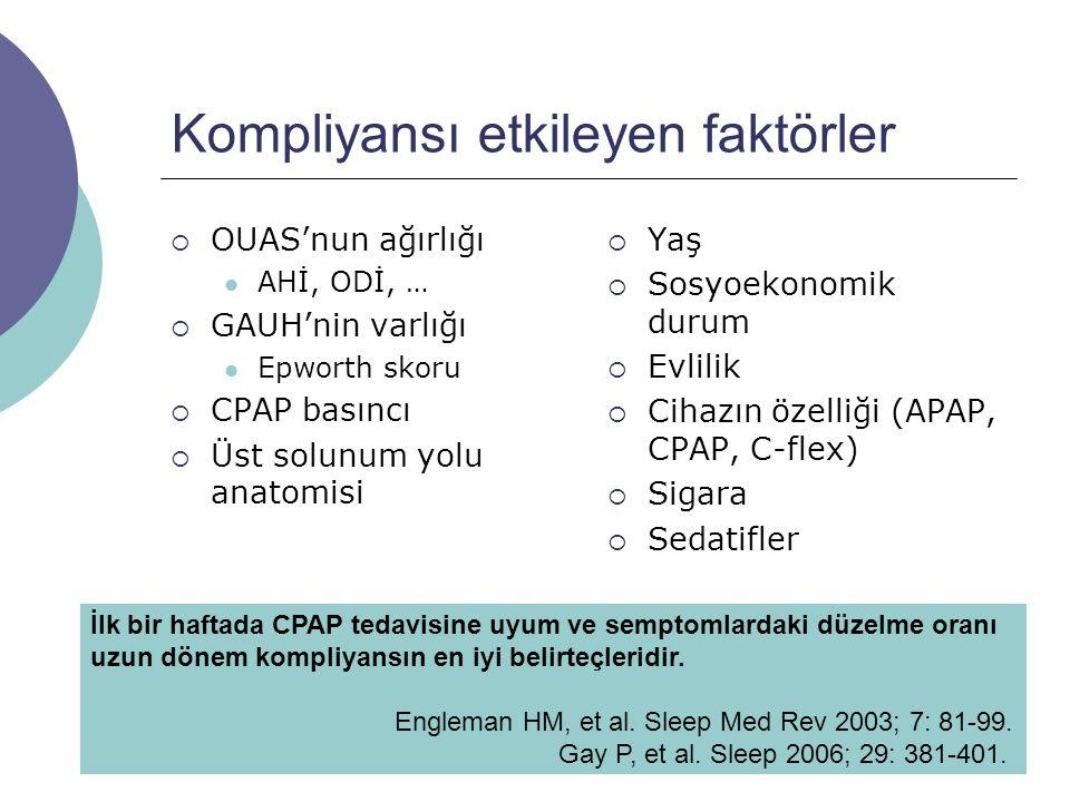 Kompliyansı etkileyen faktörler  OUAS'nun ağırlığı AHİ, ODİ, …  GAUH'nin varlığı Epworth skoru  CPAP basıncı  Üst solunum yolu anatomisi  Yaş  Sosyoekonomik durum  Evlilik  Cihazın özelliği (APAP, CPAP, C-flex)  Sigara  Sedatifler İlk bir haftada CPAP tedavisine uyum ve semptomlardaki düzelme oranı uzun dönem kompliyansın en iyi belirteçleridir.
